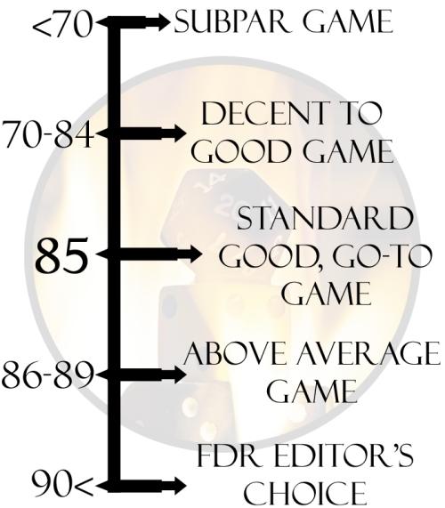 FDR Scoring System